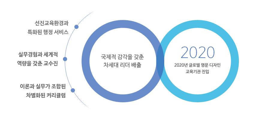 비전 첨부 이미지 -  SADI Vision 2020